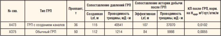 Таблица 1. Сопоставление результатов стандартного ГРП и ГРП с каналами в соседних скважинах