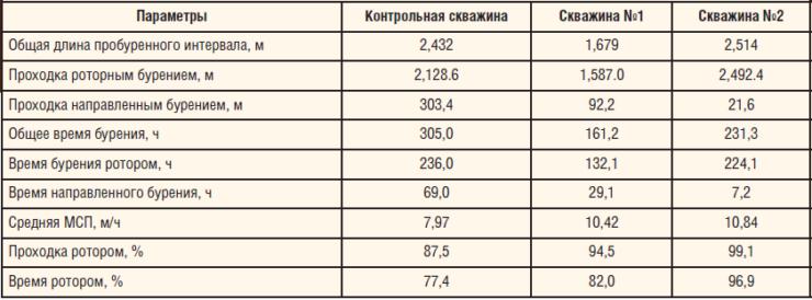 Таблица 2. Сводные результаты бурения скважин на Широкодольском м/р