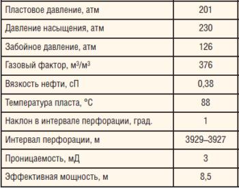 Таблица 5. Свойства пласта, эксплуатируемого скважиной L26 Лебяжинского м/р