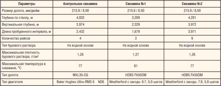 Таблица 1. Технологические параметры бурения скважин на Широкодольском м/р