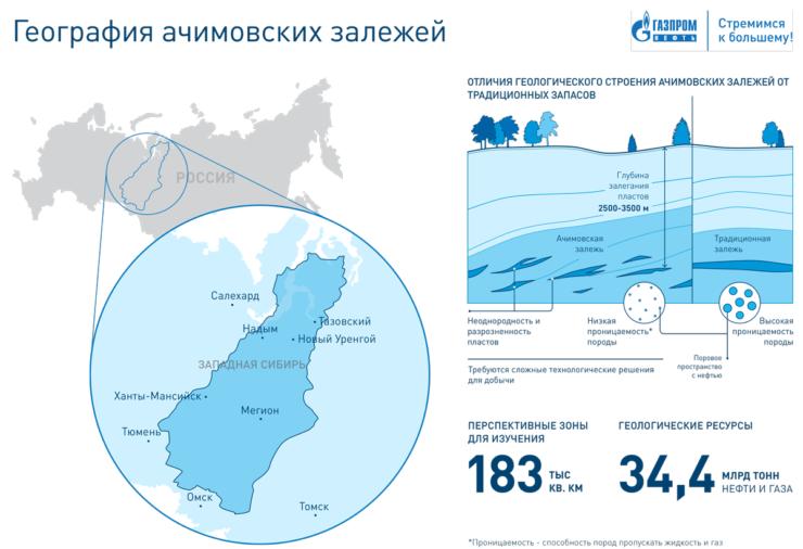Инфографика: география Ачимовских залежей