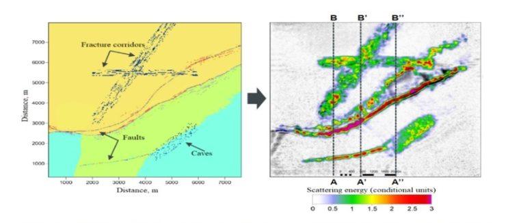 Сравнение модели (слева) и полно азимутального изображения в дифрагированных/рассеянных волнах.