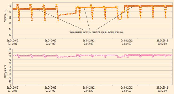 Рис. 6. Усовершенствованный алгоритм для скважин ПДФ: увеличение отбора при наличии притока