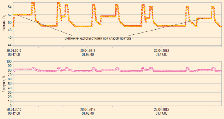 Рис. 7. Усовершенствованный алгоритм для скважин ПДФ: снижение отбора при слабом притоке
