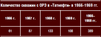 Количество скважин с ОРЭ в «Татнефти» в 1966–1969 гг.