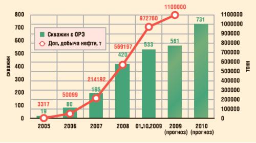 Динамика фонда скважин с ОРЭ и накопленной дополнительной добычи нефти по ОАО «Татнефть»