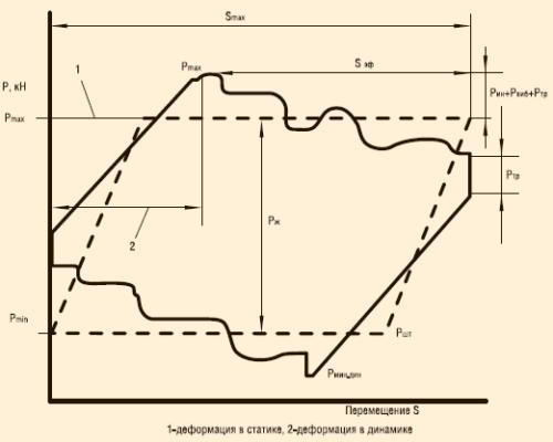 Динамограмма штанговой насосной установки