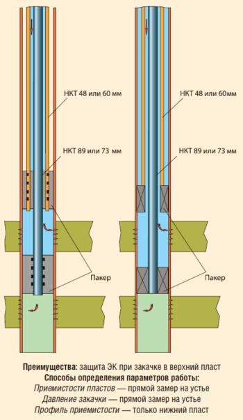Двухпакерные схемы ОРЗ