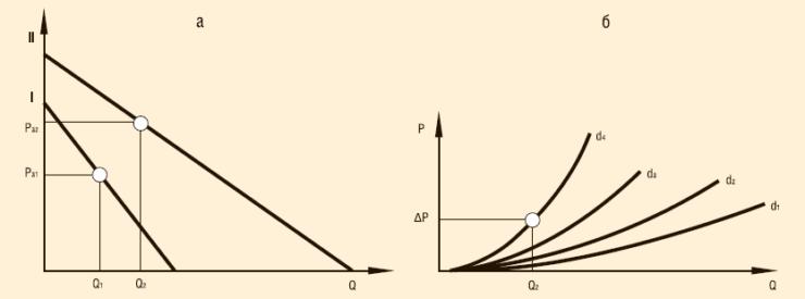 Индикаторные диаграммы пластов