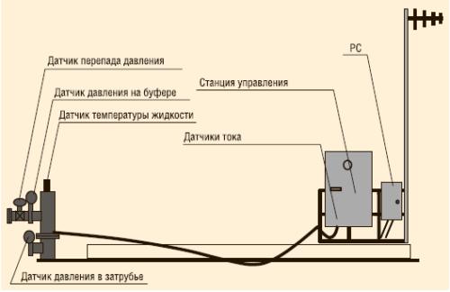 Наземная телеметрия для системы с электроприводом
