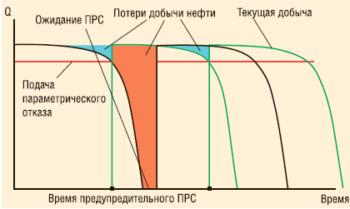 Оценка потерь и принятие решения о проведении ПРС