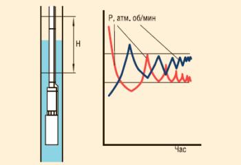 Оптимизация параметров режимов работы оборудования (получение максимального дебита)