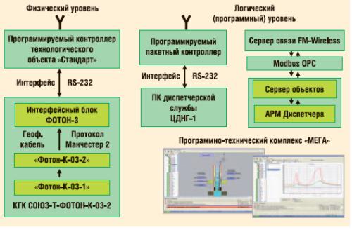 Организация передачи информации по телеметрии к системам верхнего уровня КГК СОЮЗ-Т-ФОТОН-К-03-2