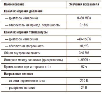 Основные технические характеристики кабельного глубинного комплекса СОЮЗ-ФОТОН