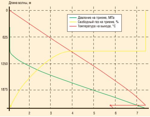 Пересчет плотности, давления, температуры по стволу скважины и по колонне НКТ