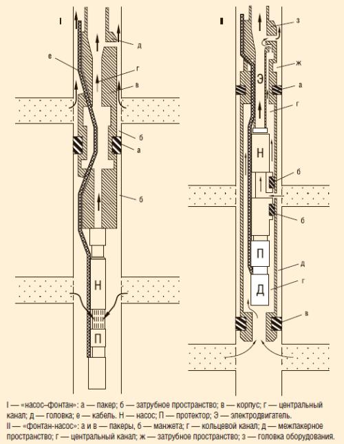Схема оборудования для ОРЭ с ЭЦН