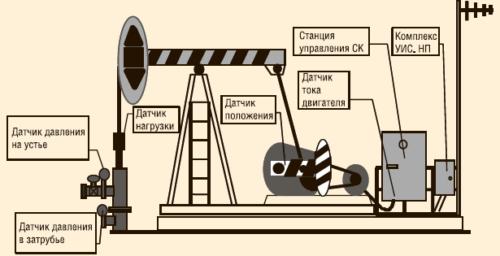 «Интеллектуальные» скважины: система УИСДНУ — 1995–1999 гг.