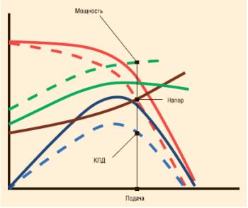 Сопоставление расчетных и рабочих показателей