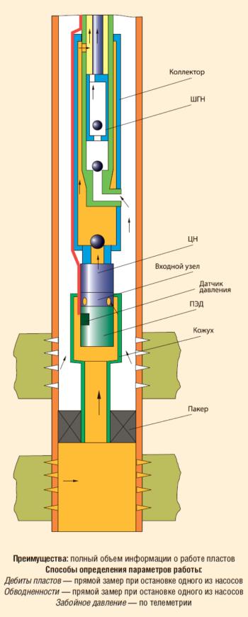 Установка для ОРЭ с электропогружным насосом