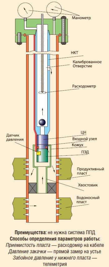 Установка для внутрискважинной перекачки воды
