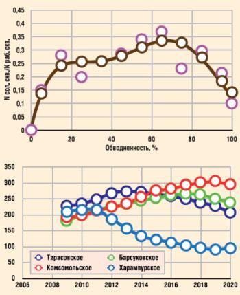 Прогноз количества солеотлагающих скважин по основным месторождениям ООО «РН-Пунефтегаз»