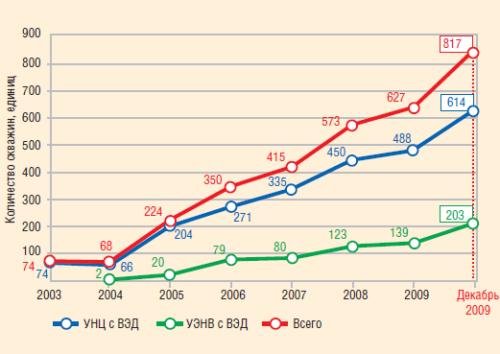 Динамика числа скважин, эксплуатируемых УЭЦН и УЭВН с вентильным приводом в ОАО «ЛУКОЙЛ», 2003-2009 гг.