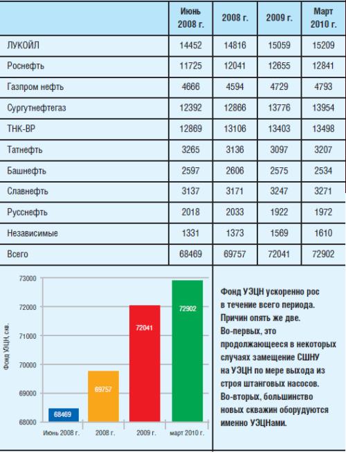 Динамика действующего фонда нефтяных скважин, оборудованных УЭЦН, скв.