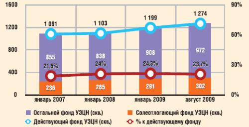 Динамика фонда УЭЦН ООО «РН-Пурнефтегаз»