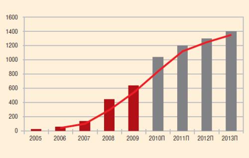 Динамика и прогноз объемов производства (внедрения) вентильных приводов «Борец», 2005-2013 гг.