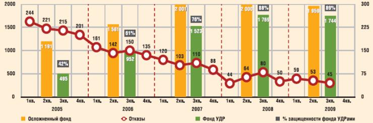 Динамика осложненного солеотложениями фонда скважин, фонда УДР и отказов по причине солеотложений по ОАО «Газпромнефть — ННГ» в 2005–2009 гг.