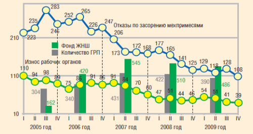 Динамика отказов по причине засорения мехпримесями и износа рабочих органов в ОАО «Газпромнефть-ННГ»