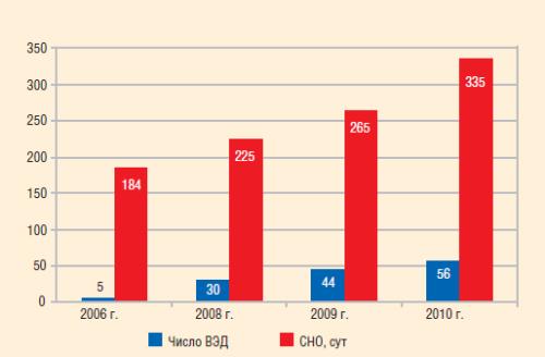 Динамика внедрения и СНО погружных ВЭД в ОАО «Сургутнефтегаз», 2006-2010 гг.