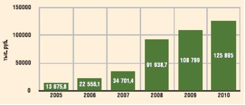 Динамика затрат на защиту от солеотложений в ОАО «Самотлорнефтегаз»