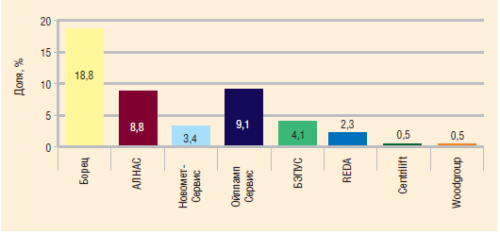 Доли независимых игроков в общей структуре рынка сервиса механизированного фонда УЭЦН на начало 2008 года