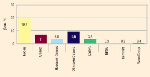 Доли независимых игроков в общей структуре рынка сервиса механизированного фонда на начало 2009 года