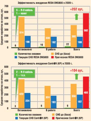Эффективность внедрения УЭЦН REDA DN5800 и Centrilift «Центурион» (KP) в ОАО «Славнефть-Мегионнефтегаз»