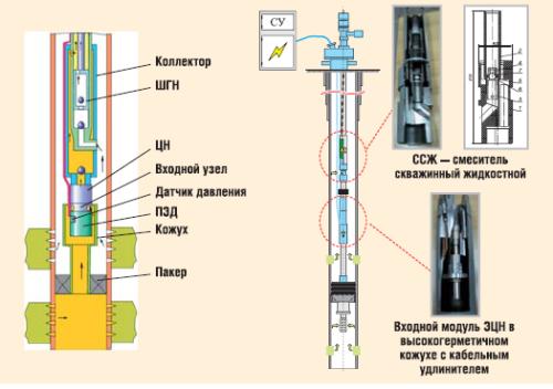 Испытание и внедрение компоновок для совместной разработки двух объектов — «ЭЦН+ШГН»
