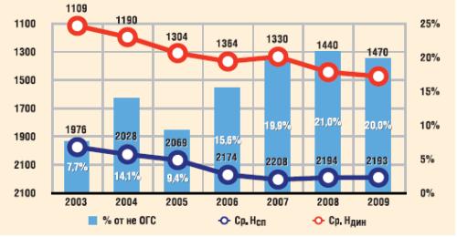 Изменение эксплуатационных параметров оборудованных УЭЦН скважин, отказавших по причине солеотложения в ТПП «Когалымнефтегаз