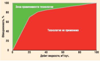 Карта применимости технологии периодического дозирования