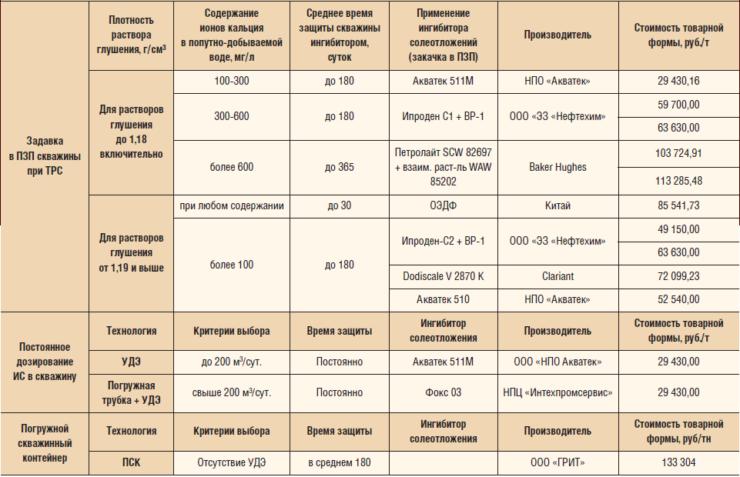 Критерии выбора различных ИС при закачке в ПЗП в зависимости от плотности раствора глушения и содержания ионов кальция в попутно добываемой воде. Анализ потенциальных подрядчиков: цена, эффективность, производитель