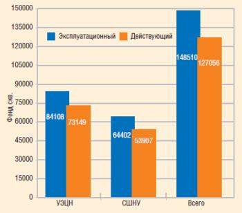 Механизированный фонд нефтяных скважин в мае 2010 года по России