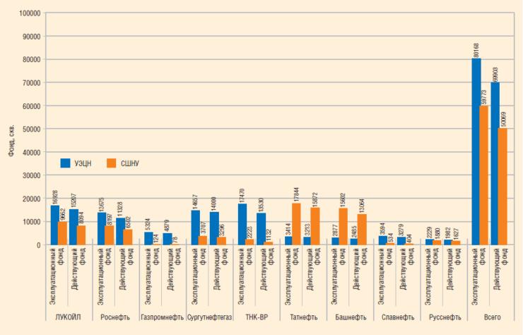 Механизированный фонд нефтяных скважин в мае 2010 года по основным ВИНК