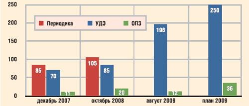 Методы защиты от солеотложения, применяемые в ООО «РН-Пурнефтегаз»