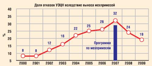 Отказы УЭЦН вследствие выноса мехпримесей в ОАО «Славнефть-Мегионнефтегаз»