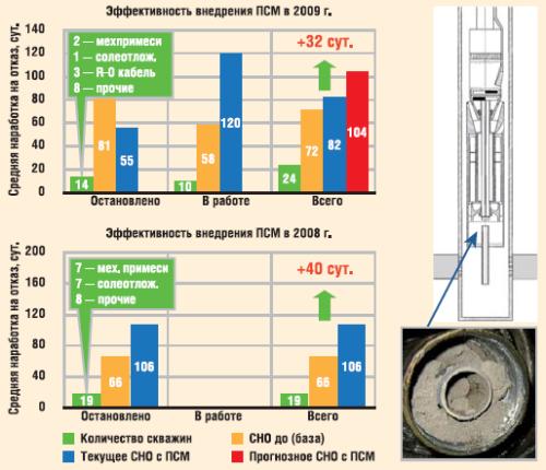 Применение погружного сепаратора мехпримесей в ОАО «Славнефть-Мегионнефтегаз»