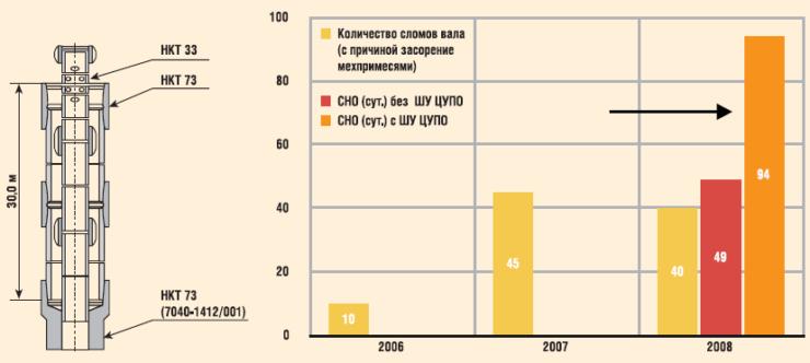 Применение верхнего шламоуловителя УЭЦН в ООО «РН-Пурнефтегаз»