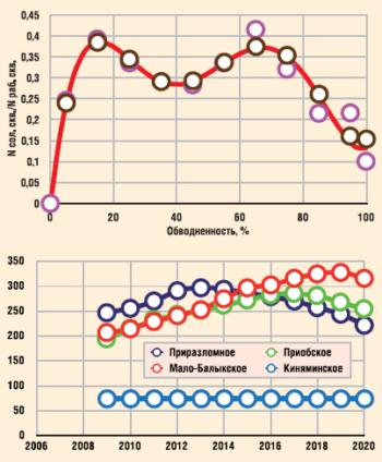 Прогноз количества солеотлагающих скважин по основным месторождениям ООО «РН-Юганскнефтегаз»