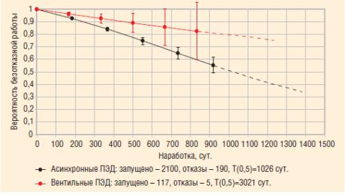 Результаты анализа конструкционной надежности ВЭД и асинхронных ПЭД