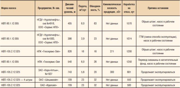 Результаты промысловых испытаний винтовых погружных насосов ООО «ВНИИБТ — Буровой инструмент»