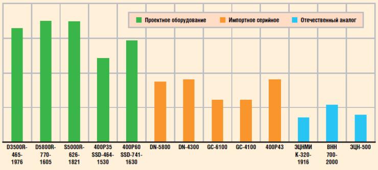 Сравнение стоимости оборудования проекта «МРП-700» с аналогами